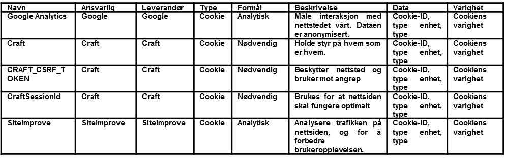 Cookie tabell 2