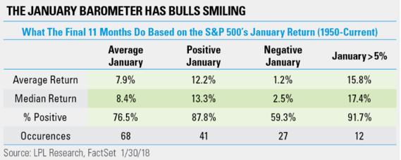 Bull Barometer