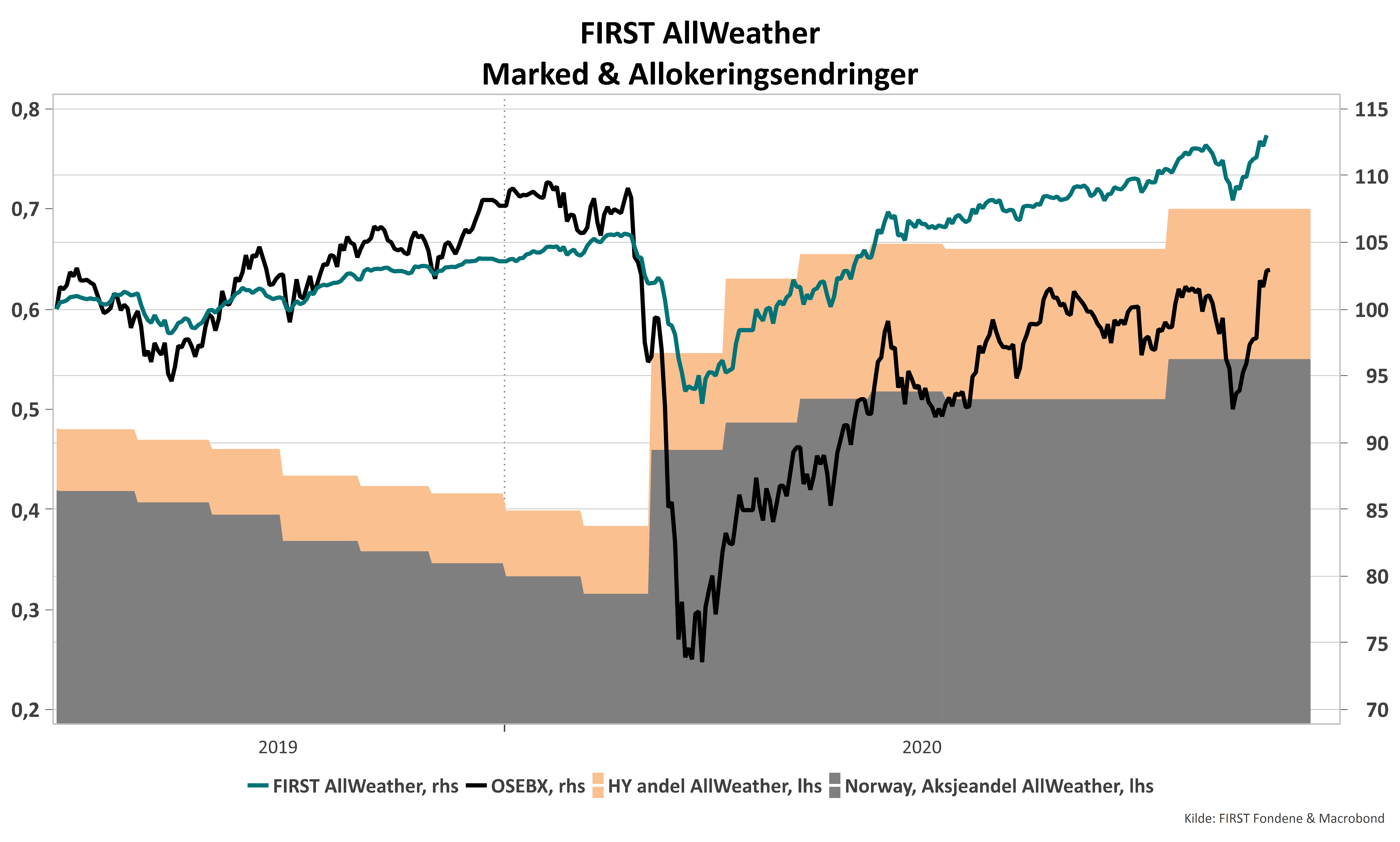 FIRST All Weather vs Market