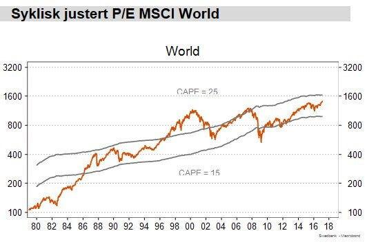 Syklisk-justert-PE-MSCI-World.jpg#asset:460